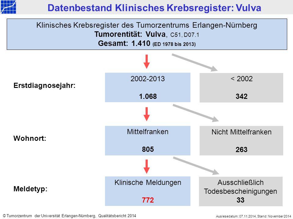 2002-2013 1.068 < 2002 342 Mittelfranken 805 Nicht Mittelfranken 263 Klinisches Krebsregister des Tumorzentrums Erlangen-Nürnberg Tumorentität: Vulva,