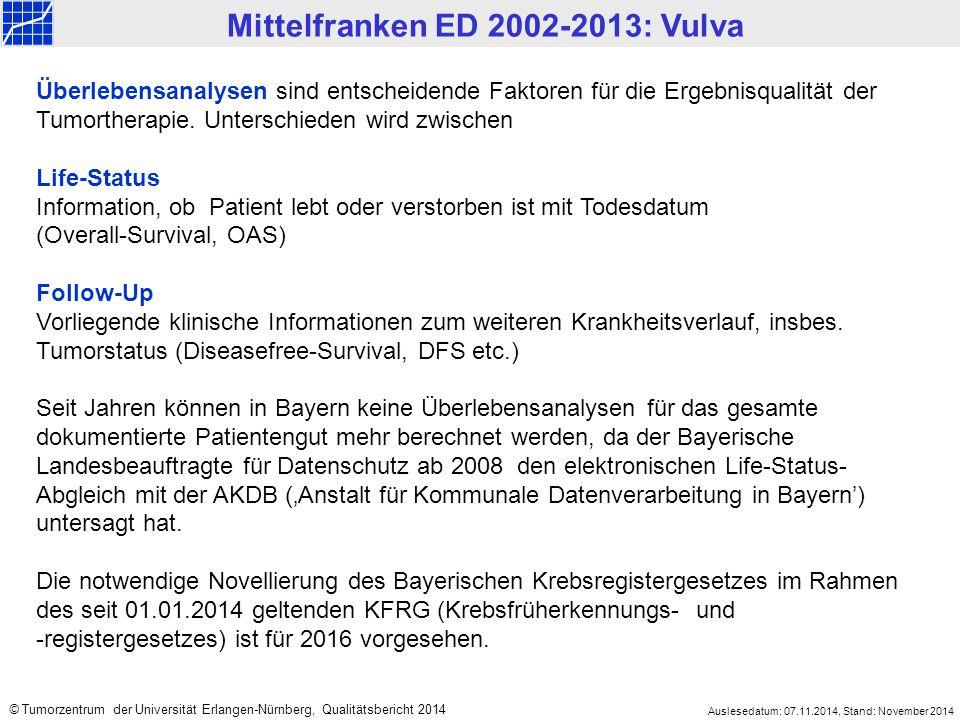 Mittelfranken ED 2002-2013: Vulva Auslesedatum: 07.11.2014, Stand: November 2014 © Tumorzentrum der Universität Erlangen-Nürnberg, Qualitätsbericht 2014 Überlebensanalysen sind entscheidende Faktoren für die Ergebnisqualität der Tumortherapie.