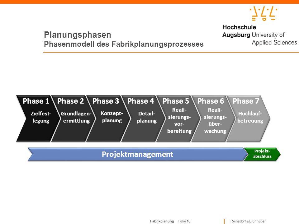 Fabrikplanung Folie 9 Reinsdorf & Brunhuber Fabrikplanung allgemein Angrenzende Planungsdisziplinen Nahtloser Übergang (Schnittstellen) zu angrenzende