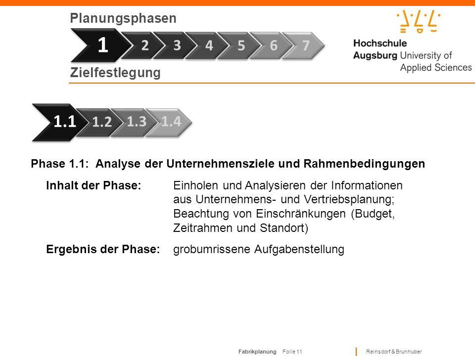 Fabrikplanung Folie 10 Reinsdorf & Brunhuber Planungsphasen Phasenmodell des Fabrikplanungsprozesses Phase 1Phase 2Phase 3Phase 4Phase 5Phase 6Phase 7