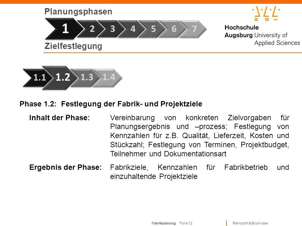 Fabrikplanung Folie 11 Reinsdorf & Brunhuber Planungsphasen Phase 7 1 Phase 1.1: Analyse der Unternehmensziele und Rahmenbedingungen Inhalt der Phase: