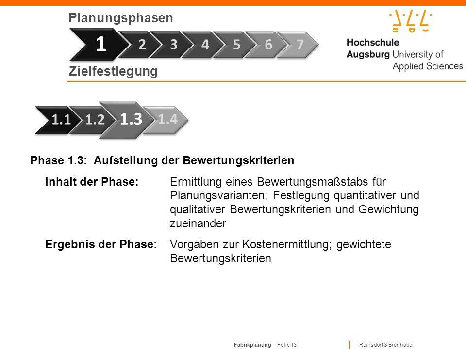 Fabrikplanung Folie 12 Reinsdorf & Brunhuber Planungsphasen 1 Phase 1.2: Festlegung der Fabrik- und Projektziele Inhalt der Phase:Vereinbarung von kon