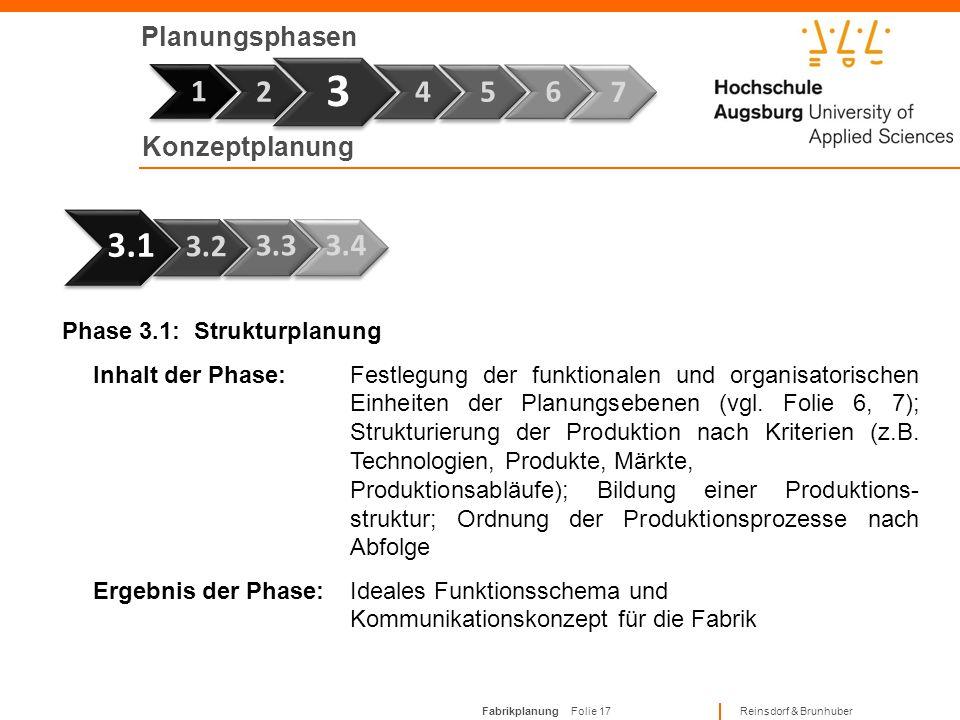 Fabrikplanung Folie 16 Reinsdorf & Brunhuber Planungsphasen Phase 7 1 Phase 2.2: Informationsauswertung Inhalt der Phase:Verdichtung und Auswertung vo