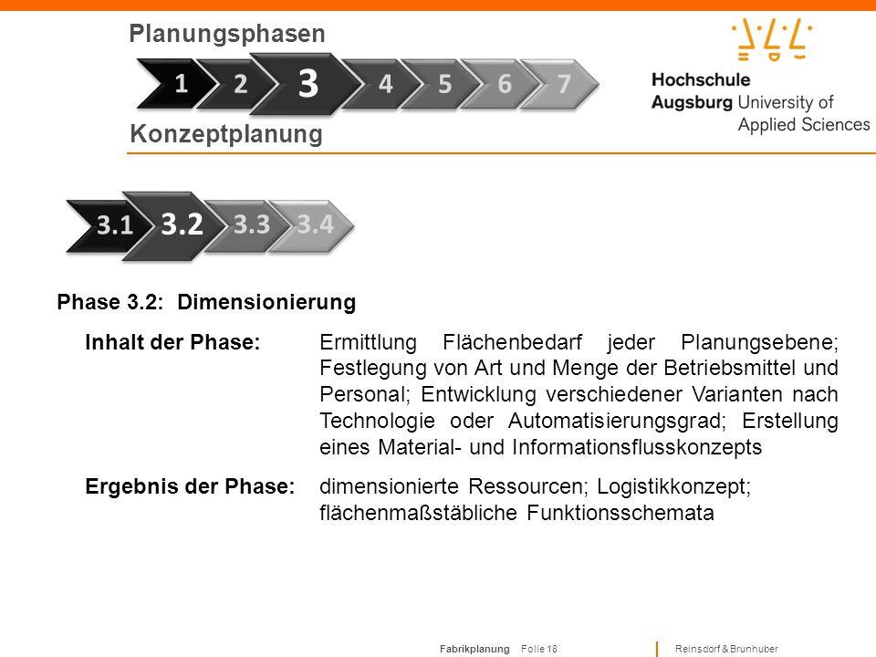 Fabrikplanung Folie 17 Reinsdorf & Brunhuber Planungsphasen Phase 7 1 Phase 3.1: Strukturplanung Inhalt der Phase:Festlegung der funktionalen und orga