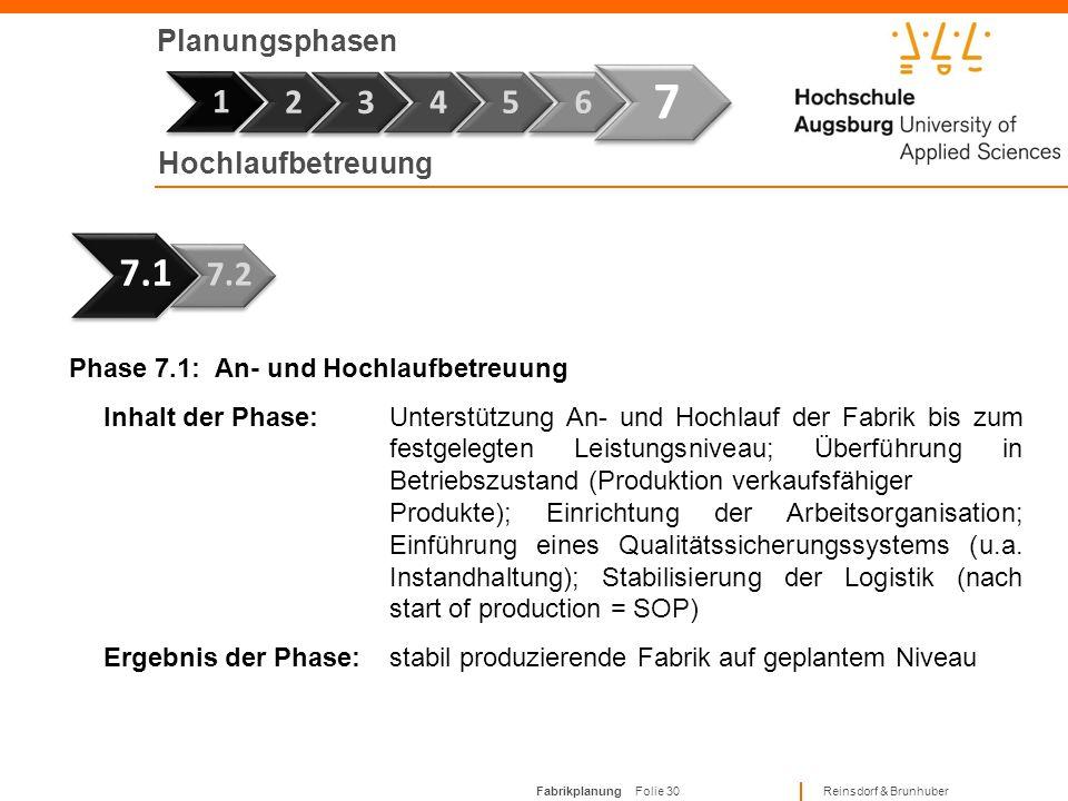 Fabrikplanung Folie 29 Reinsdorf & Brunhuber Planungsphasen Phase 7 1 Phase 6.2: Abschlussdokumentation Inhalt der Phase:Nutzbarmachung aller Informat