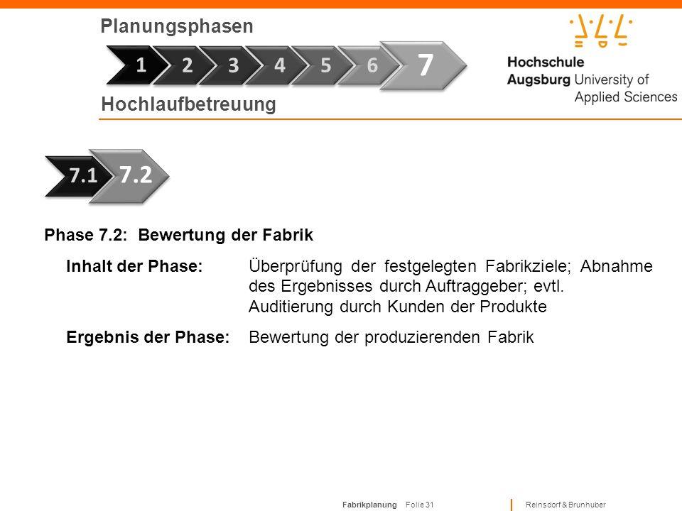 Fabrikplanung Folie 30 Reinsdorf & Brunhuber Planungsphasen Phase 7 1 Phase 7.1: An- und Hochlaufbetreuung Inhalt der Phase:Unterstützung An- und Hoch