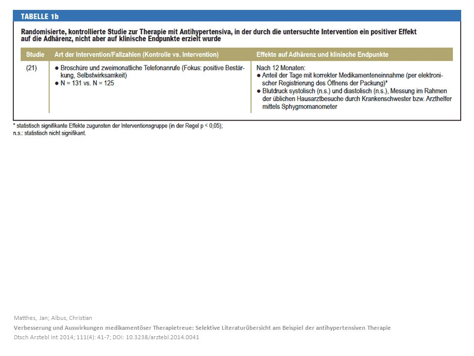 Matthes, Jan; Albus, Christian Verbesserung und Auswirkungen medikamentöser Therapietreue: Selektive Literaturübersicht am Beispiel der antihypertensiven Therapie Dtsch Arztebl Int 2014; 111(4): 41-7; DOI: 10.3238/arztebl.2014.0041
