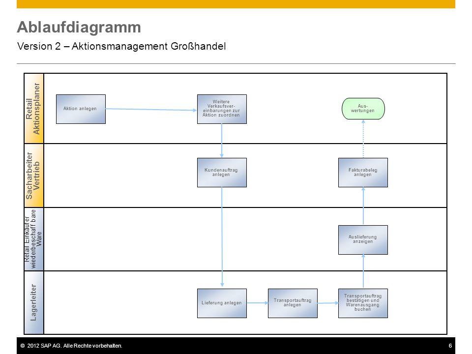 ©2012 SAP AG. Alle Rechte vorbehalten.6 Ablaufdiagramm Version 2 – Aktionsmanagement Großhandel Retail Aktionsplaner Aktion anlegen Sacharbeiter Vertr