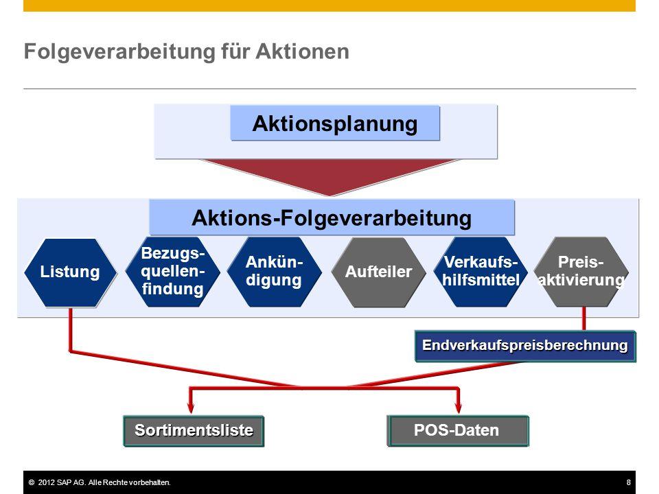 ©2012 SAP AG. Alle Rechte vorbehalten.8 Aktionsplanung Ankün- digung Aufteiler Bezugs- quellen- findung Verkaufs- hilfsmittel Aktions-Folgeverarbeitun