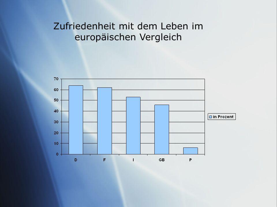 Zufriedenheit mit dem Leben im europäischen Vergleich