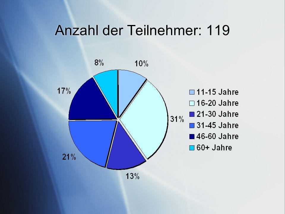 Anzahl der Teilnehmer: 119