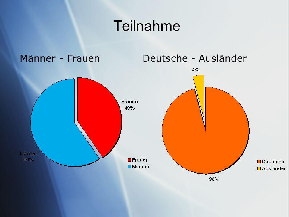 Teilnahme Männer - FrauenDeutsche - Ausländer