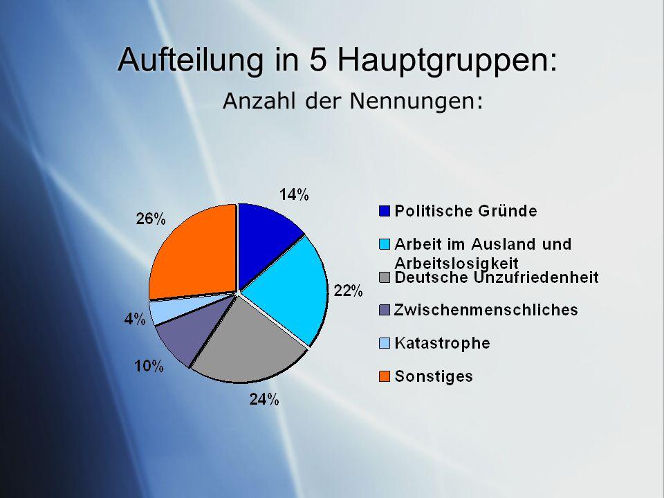 Aufteilung in 5 Hauptgruppen: Anzahl der Nennungen: