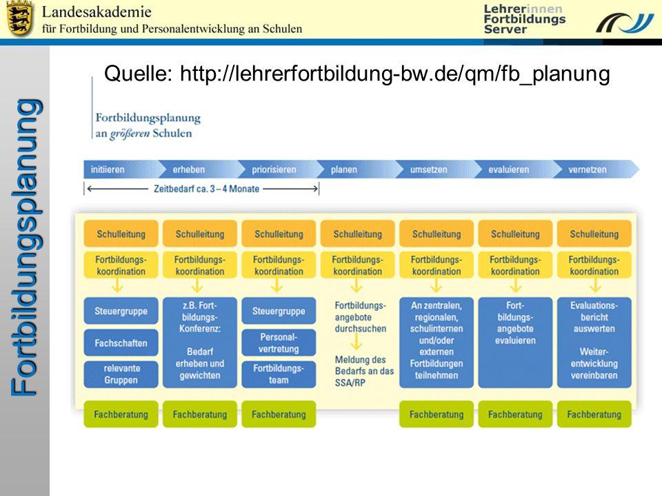 Fortbildungsplanung Quelle: http://lehrerfortbildung-bw.de/qm/fb_planung