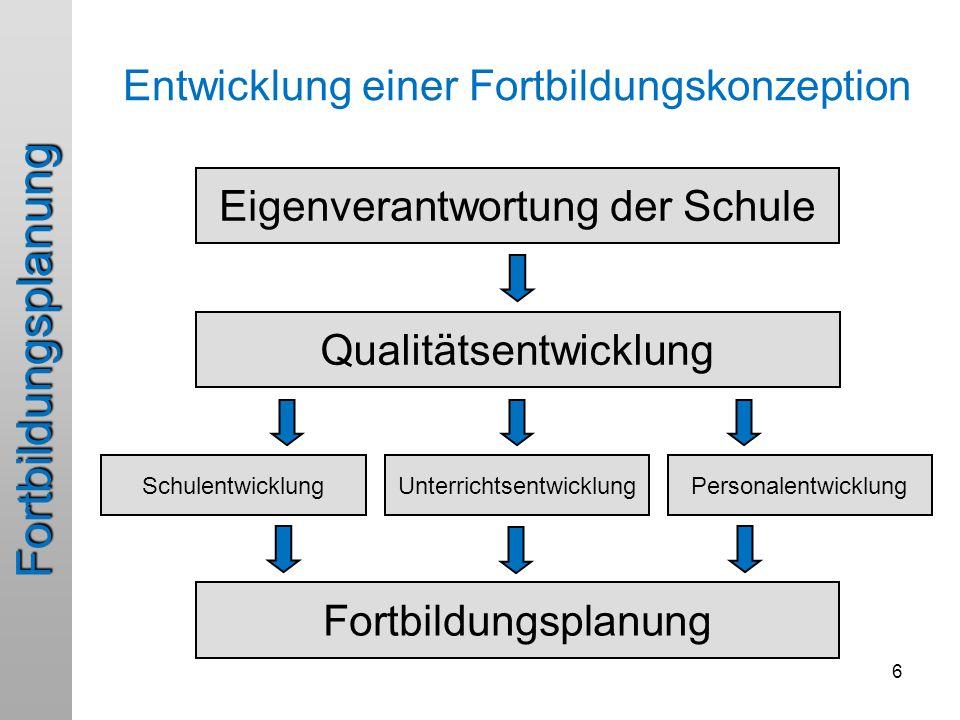 6 Entwicklung einer Fortbildungskonzeption Eigenverantwortung der Schule Qualitätsentwicklung UnterrichtsentwicklungPersonalentwicklungSchulentwicklung Fortbildungsplanung Fortbildungsplanung