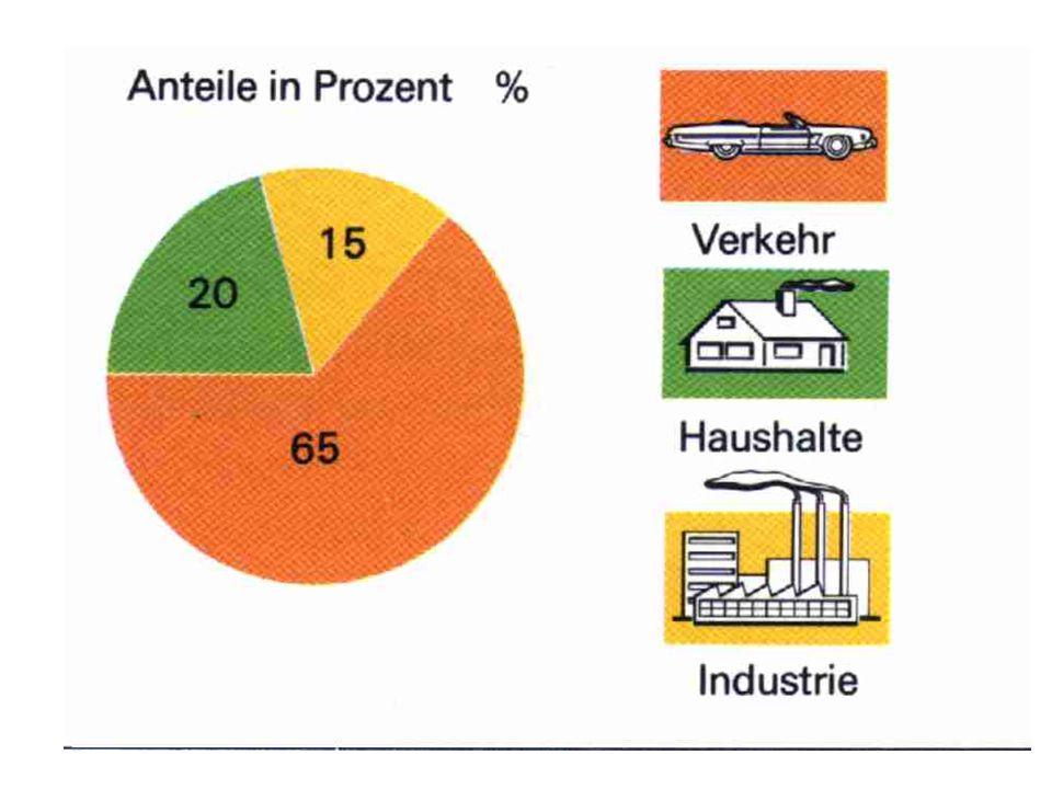 Prävention Vermeidung der Produktion : –Bei Autos : Katalysator 2CO + O 2 = 2CO 2 –Im Haushalt : Elektro- statt Holzkohlegrill Erkennung : –CO-Melder