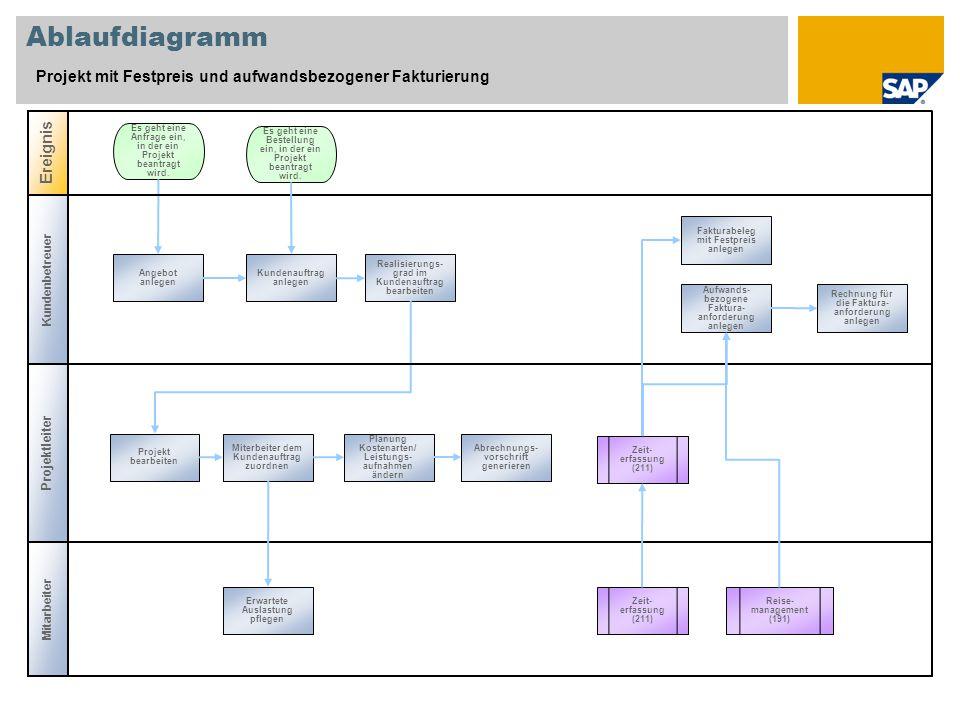 Kundenbetreuer Ablaufdiagramm Projekt mit Festpreis und aufwandsbezogener Fakturierung Projektleiter Ereignis Zeit- erfassung (211) Angebot anlegen Es geht eine Anfrage ein, in der ein Projekt beantragt wird.