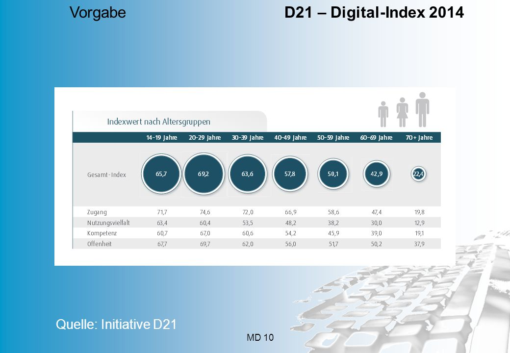 MD 10 Vorgabe D21 – Digital-Index 2014 Quelle: Initiative D21