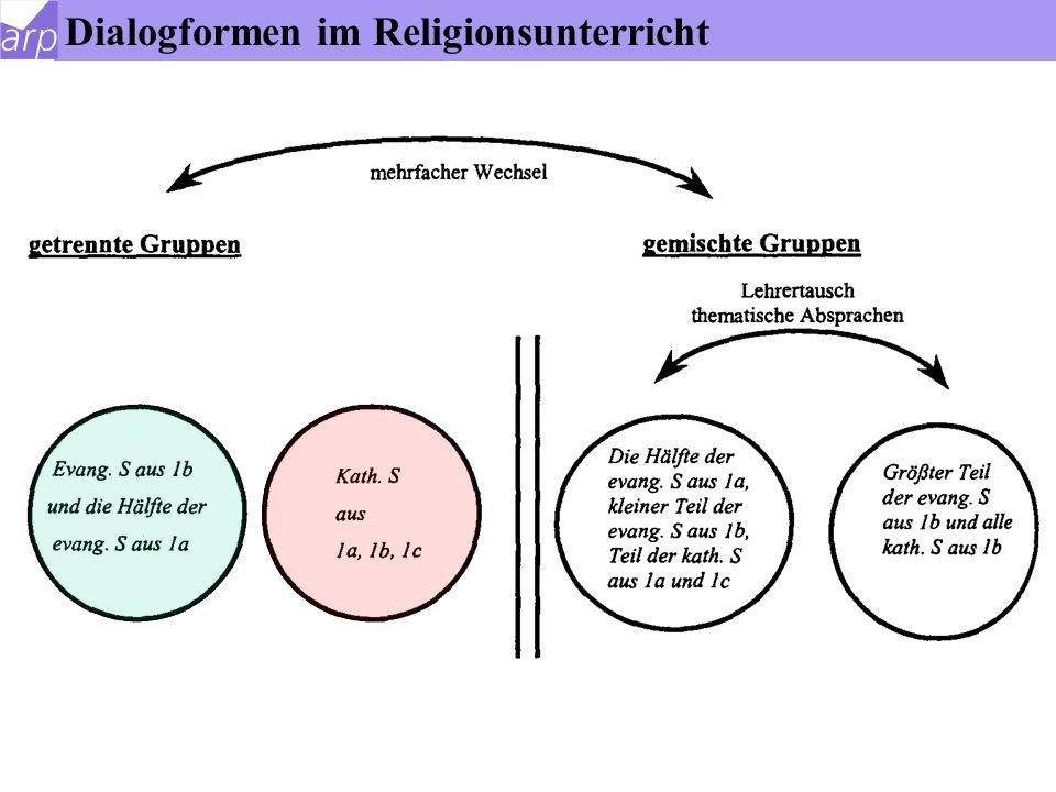 Evangelische S. Katholische S. Werte und Normen Dialogformen im Religionsunterricht