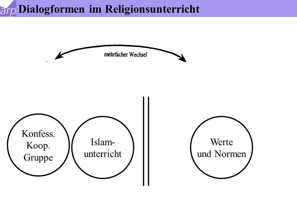 Konfess.- kooperative Gruppe Werte und Normen Dialogformen im Religionsunterricht
