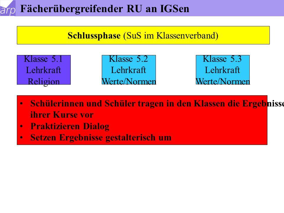 Fächerübergreifender RU an IGSen Klasse 5.1 Lehrkraft Religion Klasse 5.2 Lehrkraft Werte/Normen Klasse 5.3 Lehrkraft Werte/Normen Integrationphase (S