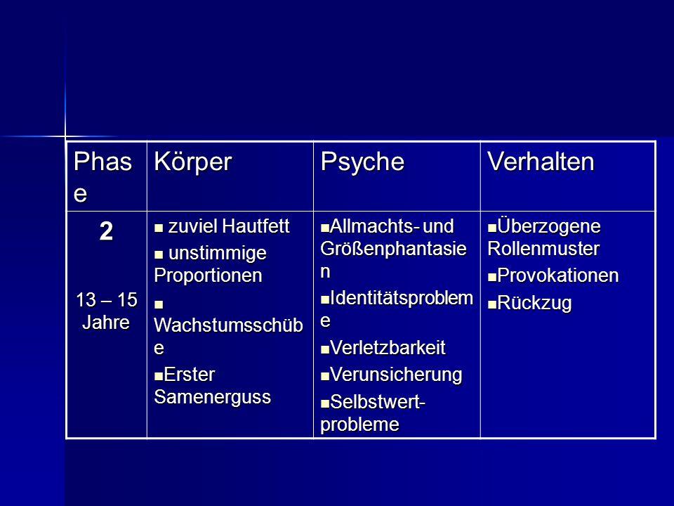 Phas e KörperPsycheVerhalten 3 16 – 18 Jahre akzeptieren der körperl.