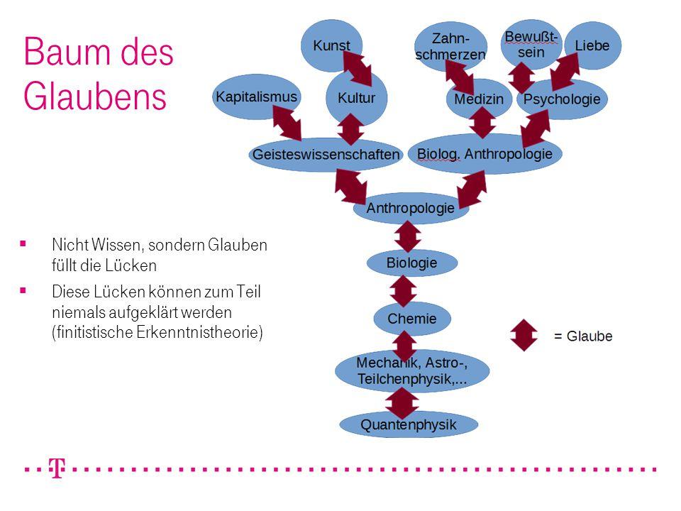 326.04.2015Achim Reinert / Entscheidungsvorlage - Aufbau cIAM DevNet Baum des Glaubens  Nicht Wissen, sondern Glauben füllt die Lücken  Diese Lücken