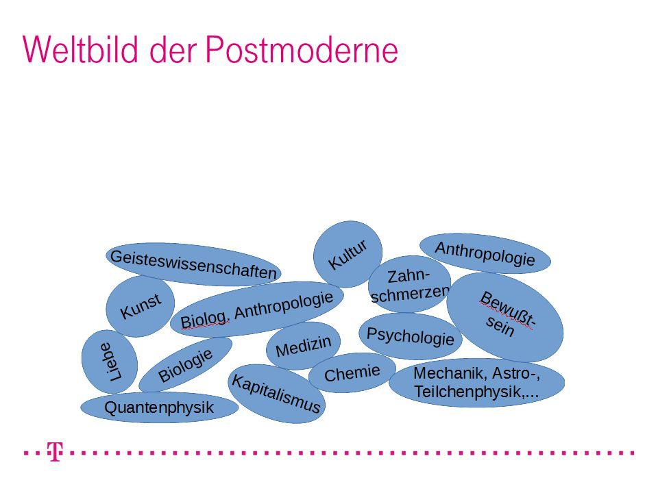526.04.2015Achim Reinert / Entscheidungsvorlage - Aufbau cIAM DevNet Weltbild der Postmoderne