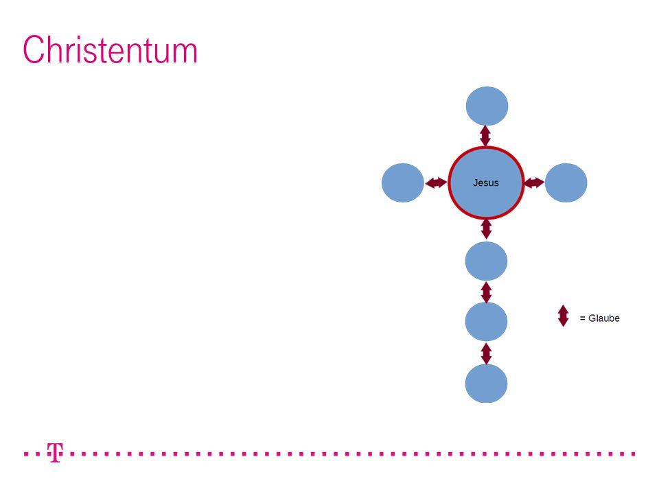 726.04.2015Achim Reinert / Entscheidungsvorlage - Aufbau cIAM DevNet Christentum