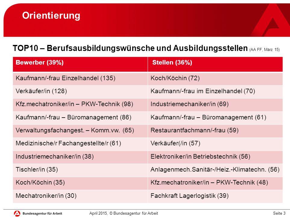 Seite 3 Orientierung TOP10 – Berufsausbildungswünsche und Ausbildungsstellen (AA FF, März 15) Bewerber (39%) Stellen (36%) Kaufmann/-frau Einzelhandel