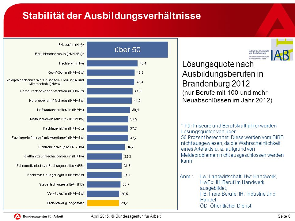 Seite 8 Stabilität der Ausbildungsverhältnisse April 2015, © Bundesagentur für Arbeit Lösungsquote nach Ausbildungsberufen in Brandenburg 2012 (nur Be