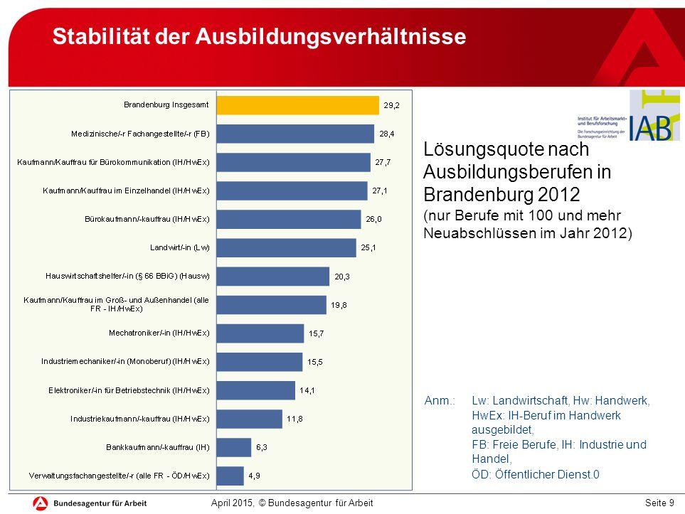Seite 9 Stabilität der Ausbildungsverhältnisse April 2015, © Bundesagentur für Arbeit Lösungsquote nach Ausbildungsberufen in Brandenburg 2012 (nur Be