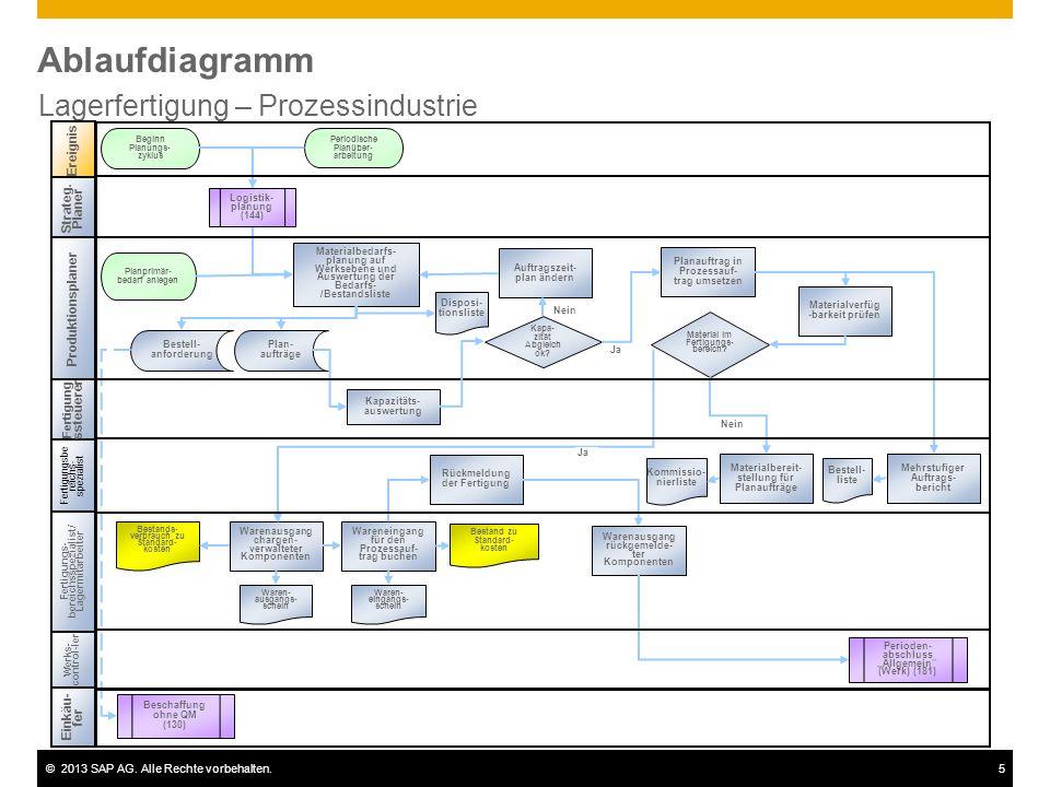 ©2013 SAP AG. Alle Rechte vorbehalten.5 Ablaufdiagramm Lagerfertigung – Prozessindustrie Fertigungsbe reichs- spezialist Ereignis Werks- control-ler P