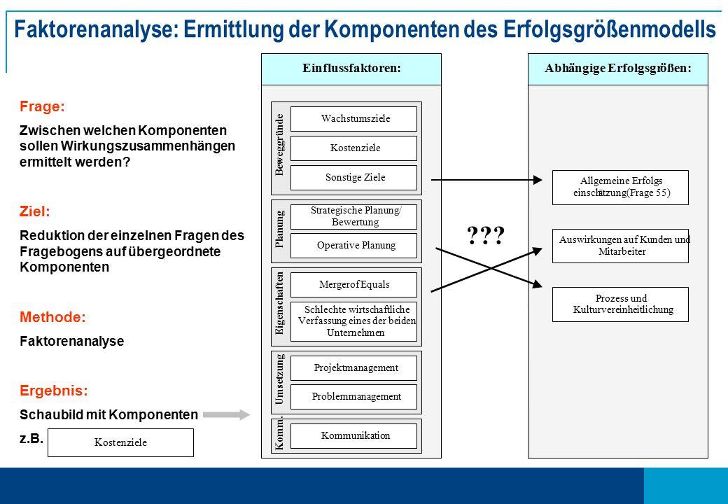 Faktorenanalyse: Ermittlung der Komponenten des Erfolgsgrößenmodells Frage: Zwischen welchen Komponenten sollen Wirkungszusammenhängen ermittelt werden.