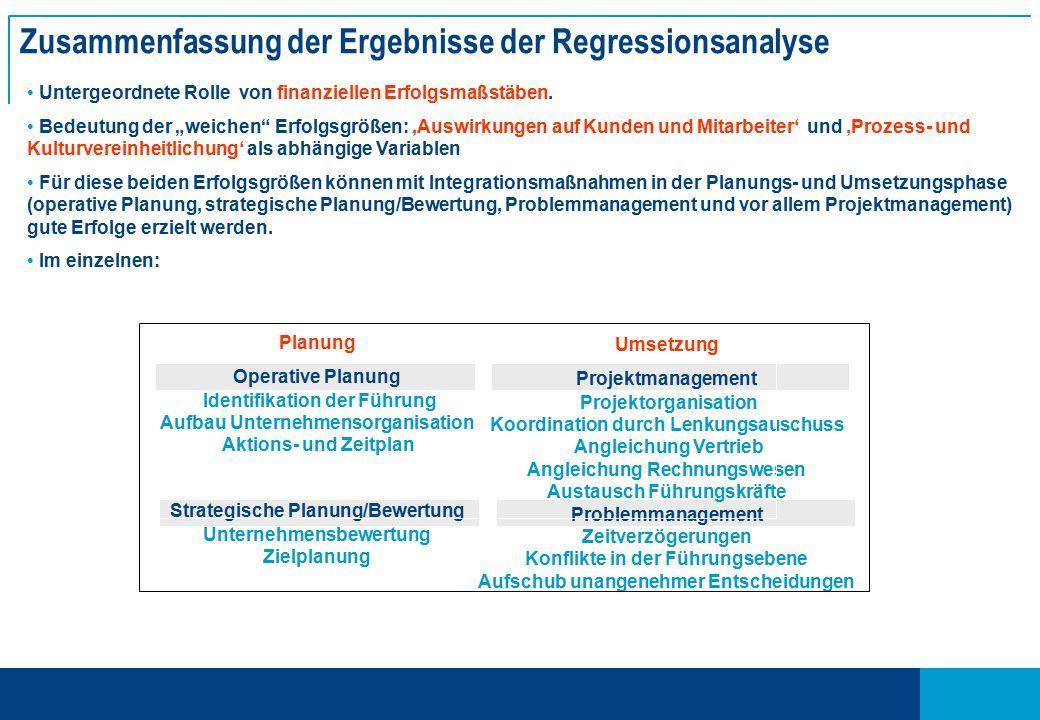 Zusammenfassung der Ergebnisse der Regressionsanalyse Untergeordnete Rolle von finanziellen Erfolgsmaßstäben.