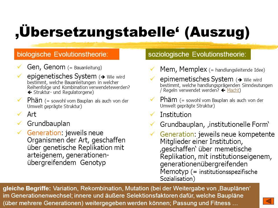 TU Dresden – Institut für Politikwissenschaft – Prof. Dr. Werner J. Patzelt 'Übersetzungstabelle' (Auszug) Gen, Genom (= Bauanleitung) epigenetisches