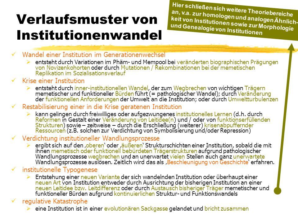TU Dresden – Institut für Politikwissenschaft – Prof. Dr. Werner J. Patzelt Verlaufsmuster von Institutionenwandel Wandel einer Institution im Generat