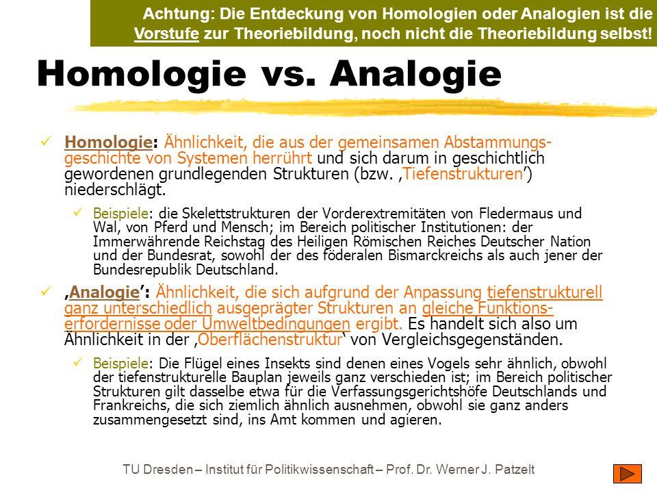 TU Dresden – Institut für Politikwissenschaft – Prof. Dr. Werner J. Patzelt Homologie vs. Analogie Homologie: Ähnlichkeit, die aus der gemeinsamen Abs