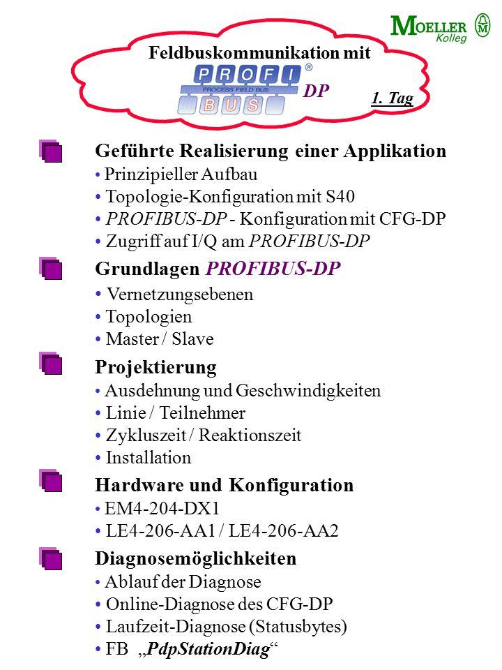 """Feldbuskommunikation mit Refresh vom Vortag PROFIBUS-DP - Sortiment von KM PS416-NET-440 / LE4-504-BS1 /-BT1 MI4 DF4 XI/ON Zubehör Geräte-Stamm-Daten """"GSD Aufbau und Nutzen Konfiguration mit GSD-Dateien Ankopplung von Fremdgeräten an KM Beispiel mit Ident-System von Pepperl&Fuchs MI4 am PROFIBUS-DP Konfiguration und Einbindung im CFG-DP Konfiguration des MI4 mit dem MI4-Konfigurator DP 2."""