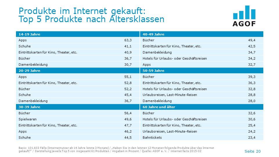 """Seite 20 Produkte im Internet gekauft: Top 5 Produkte nach Altersklassen Basis: 101.603 Fälle (Internetnutzer ab 14 Jahre letzte 3 Monate) / """"Haben Si"""