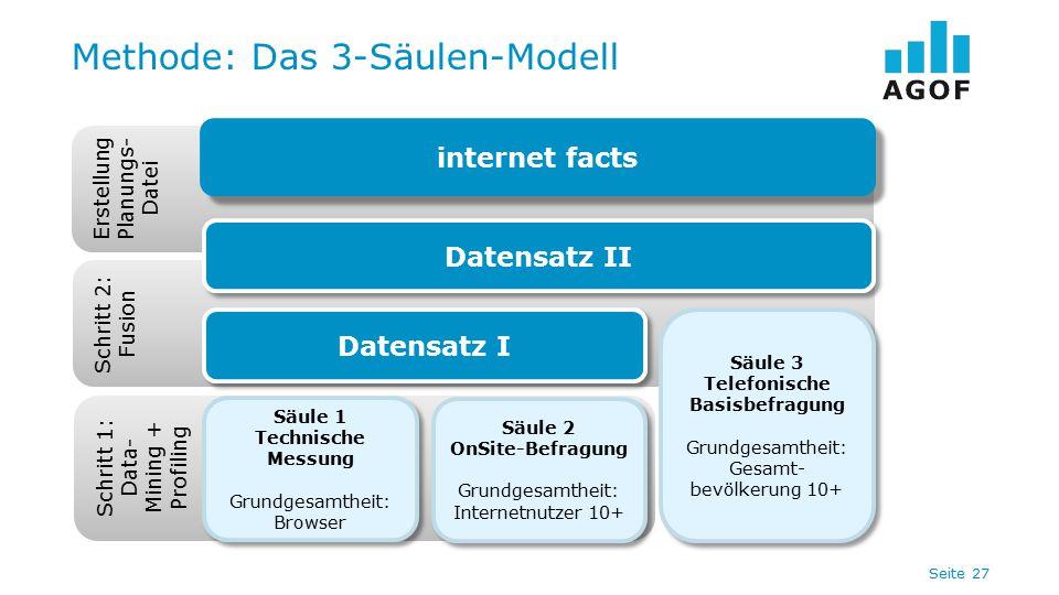 Seite 27 Methode: Das 3-Säulen-Modell Schritt 1: Data- Mining + Profiling Säule 1 Technische Messung Grundgesamtheit: Browser Säule 1 Technische Messu