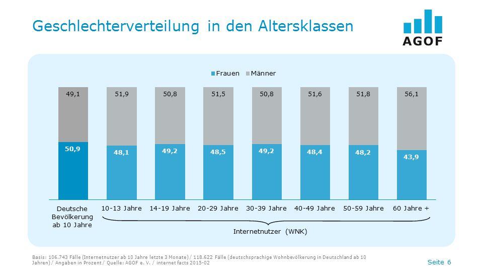 Seite 6 Geschlechterverteilung in den Altersklassen Basis: 106.743 Fälle (Internetnutzer ab 10 Jahre letzte 3 Monate) / 118.622 Fälle (deutschsprachig