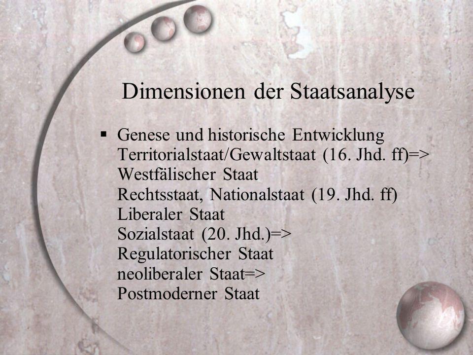 Dimensionen der Staatsanalyse  Genese und historische Entwicklung Territorialstaat/Gewaltstaat (16. Jhd. ff)=> Westfälischer Staat Rechtsstaat, Natio