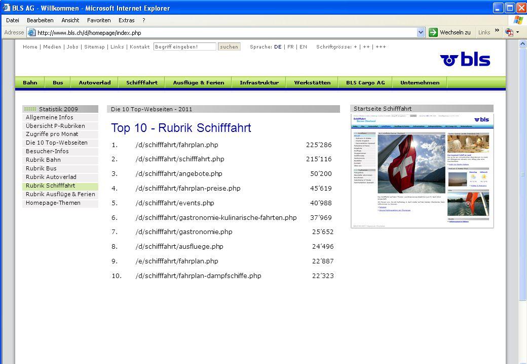 Statistik 2009 Allgemeine Infos Übersicht P-Rubriken Zugriffe pro Monat Die 10 Top-Webseiten Besucher-Infos Rubrik Bahn Rubrik Bus Rubrik Autoverlad Rubrik Schifffahrt Rubrik Ausflüge & Ferien Homepage-Themen Die 10 Top-Webseiten - 2011 Top 10 - Rubrik Schifffahrt 1./d/schifffahrt/fahrplan.php225'286 2./d/schifffahrt/schifffahrt.php215'116 3./d/schifffahrt/angebote.php 50'200 4./d/schifffahrt/fahrplan-preise.php 45'619 5./d/schifffahrt/events.php 40'988 6./d/schifffahrt/gastronomie-kulinarische-fahrten.php 37'969 7./d/schifffahrt/gastronomie.php 25'652 8./d/schifffahrt/ausfluege.php 24'496 9./e/schifffahrt/fahrplan.php 22'887 10./d/schifffahrt/fahrplan-dampfschiffe.php 22'323 Startseite Schifffahrt