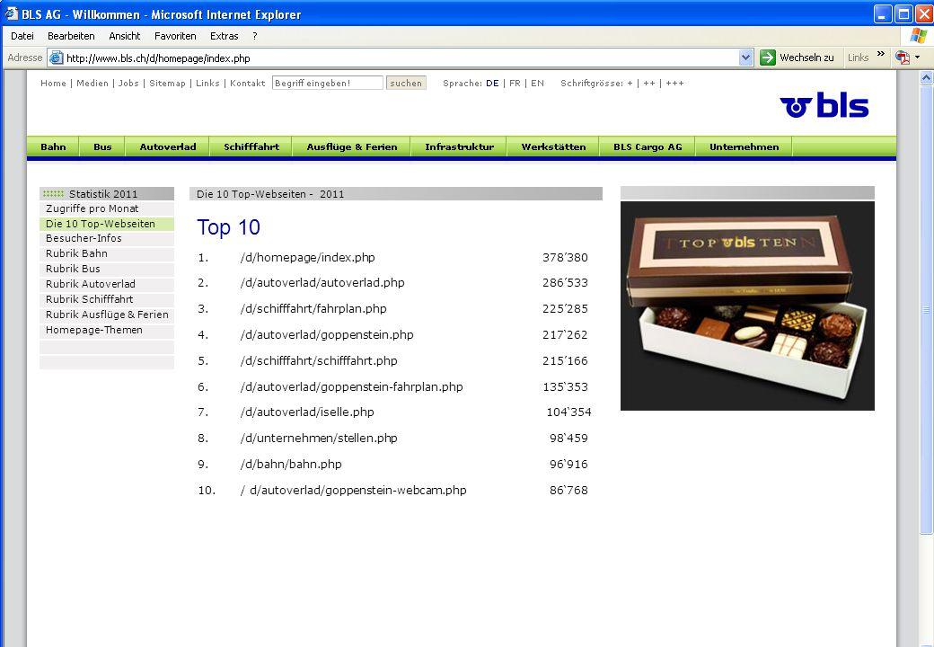 Statistik 2011 Zugriffe pro Monat Die 10 Top-Webseiten Besucher-Infos Rubrik Bahn Rubrik Bus Rubrik Autoverlad Rubrik Schifffahrt Rubrik Ausflüge & Ferien Homepage-Themen Die 10 Top-Webseiten - 2011 1./d/homepage/index.php378'380 2./d/autoverlad/autoverlad.php286'533 3./d/schifffahrt/fahrplan.php 225'285 4./d/autoverlad/goppenstein.php 217'262 5./d/schifffahrt/schifffahrt.php 215'166 6./d/autoverlad/goppenstein-fahrplan.php135'353 7./d/autoverlad/iselle.php 104'354 8./d/unternehmen/stellen.php 98'459 9./d/bahn/bahn.php 96'916 10./ d/autoverlad/goppenstein-webcam.php 86'768 Top 10