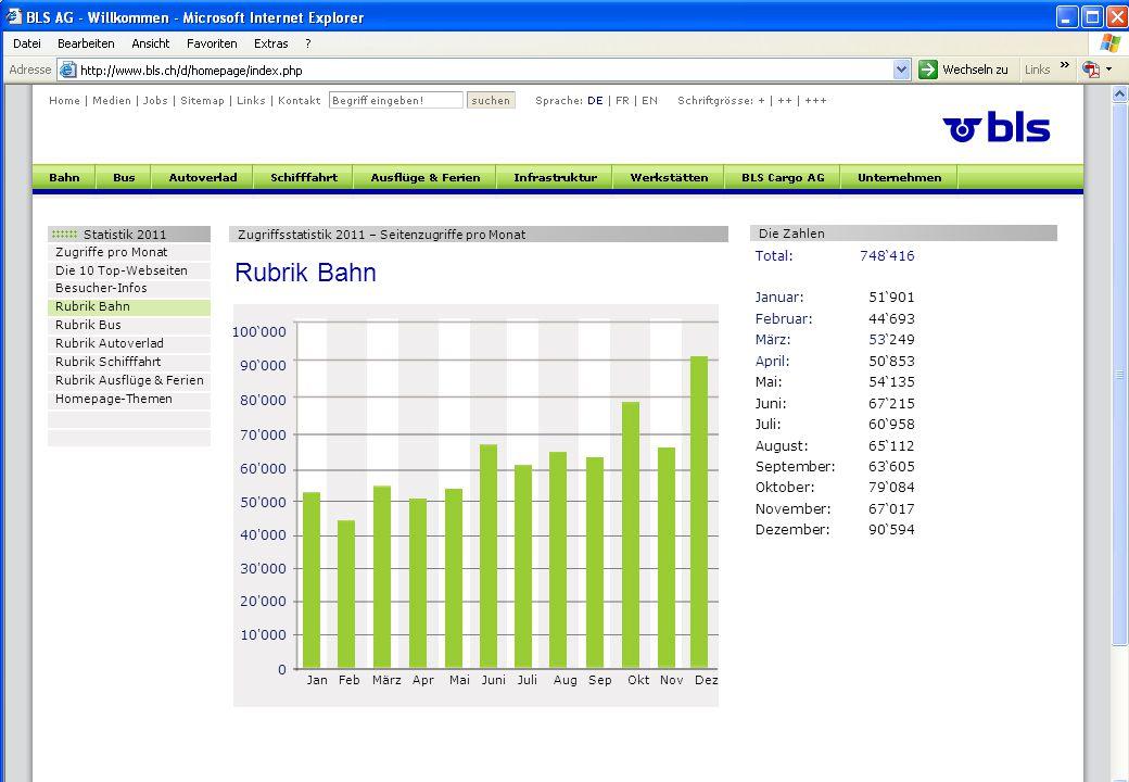Statistik 2011 Zugriffe pro Monat Die 10 Top-Webseiten Besucher-Infos Rubrik Bahn Rubrik Bus Rubrik Autoverlad Rubrik Schifffahrt Rubrik Ausflüge & Fe