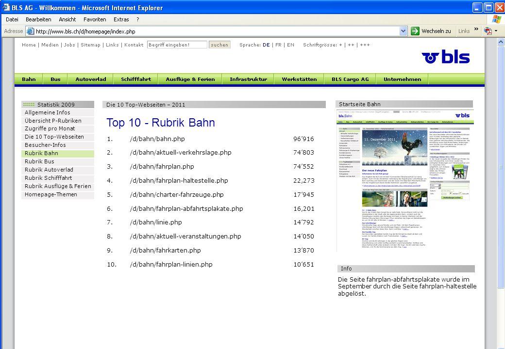 Statistik 2009 Allgemeine Infos Übersicht P-Rubriken Zugriffe pro Monat Die 10 Top-Webseiten Besucher-Infos Rubrik Bahn Rubrik Bus Rubrik Autoverlad Rubrik Schifffahrt Rubrik Ausflüge & Ferien Homepage-Themen Die 10 Top-Webseiten – 2011 Top 10 - Rubrik Bahn 1./d/bahn/bahn.php96'916 2./d/bahn/aktuell-verkehrslage.php74'803 3./d/bahn/fahrplan.php74'552 4./d/bahn/fahrplan-haltestelle.php22,273 5./d/bahn/charter-fahrzeuge.php17'945 6./d/bahn/fahrplan-abfahrtsplakate.php16,201 7./d/bahn/linie.php14'792 8./d/bahn/aktuell-veranstaltungen.php 14'050 9./d/bahn/fahrkarten.php13'870 10./d/bahn/fahrplan-linien.php10'651 Startseite Bahn Die Seite fahrplan-abfahrtsplakate wurde im September durch die Seite fahrplan-haltestelle abgelöst.
