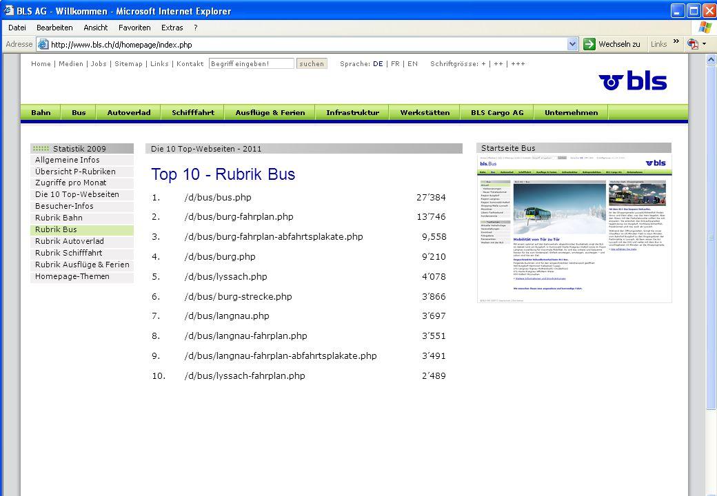 Statistik 2009 Allgemeine Infos Übersicht P-Rubriken Zugriffe pro Monat Die 10 Top-Webseiten Besucher-Infos Rubrik Bahn Rubrik Bus Rubrik Autoverlad Rubrik Schifffahrt Rubrik Ausflüge & Ferien Homepage-Themen Die 10 Top-Webseiten - 2011 Top 10 - Rubrik Bus 1./d/bus/bus.php27'384 2./d/bus/burg-fahrplan.php13'746 3./d/bus/burg-fahrplan-abfahrtsplakate.php 9,558 4./d/bus/burg.php 9'210 5./d/bus/lyssach.php 4'078 6./d/bus/burg-strecke.php 3'866 7./d/bus/langnau.php 3'697 8./d/bus/langnau-fahrplan.php 3'551 9./d/bus/langnau-fahrplan-abfahrtsplakate.php 3'491 10./d/bus/lyssach-fahrplan.php 2'489 Startseite Bus