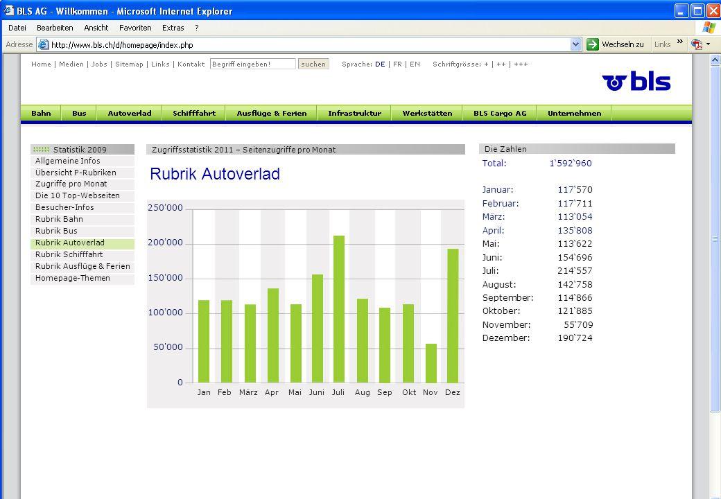 Statistik 2009 Allgemeine Infos Übersicht P-Rubriken Zugriffe pro Monat Die 10 Top-Webseiten Besucher-Infos Rubrik Bahn Rubrik Bus Rubrik Autoverlad R