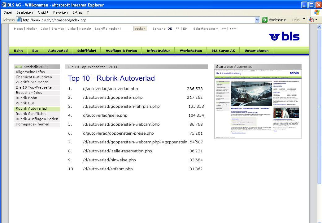 Statistik 2009 Allgemeine Infos Übersicht P-Rubriken Zugriffe pro Monat Die 10 Top-Webseiten Besucher-Infos Rubrik Bahn Rubrik Bus Rubrik Autoverlad Rubrik Schifffahrt Rubrik Ausflüge & Ferien Homepage-Themen Die 10 Top-Webseiten - 2011 Top 10 - Rubrik Autoverlad 1.d/autoverlad/autoverlad.php286'533 2./d/autoverlad/goppenstein.php217'262 3./d/autoverlad/goppenstein-fahrplan.php 135'353 4.d/autoverlad/iselle.php 104'354 5./d/autoverlad/goppenstein-webcam.php 86'768 6.d/autovlerad/goppenstein-preise.php 75'201 7./d/autoverlad/goppenstein-webcam.php =goppenstein 54'587 8./d/autoverlad/iselle-reservation.php 36'231 9./d/autoverlad/hinweise.php 33'684 10./d/autoverlad/anfahrt.php 31'862 Startseite Autoverlad